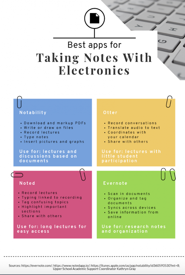 Four+helpful+note-taking+applications+and+their+functions.+Piktochart+by+Sylvie+Venuto.