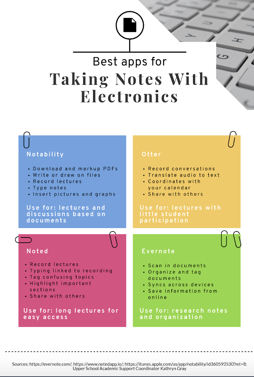 Four helpful note-taking applications and their functions. Piktochart by Sylvie Venuto.