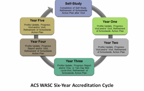 An Overview of Menlo's Accreditation Results