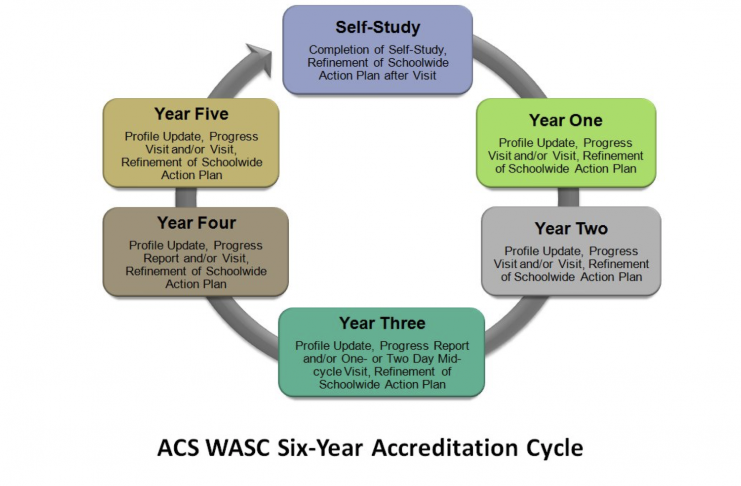 Diagram of the WASC Accreditation Cycle. Photo:  Western Association of Schools and Colleges.