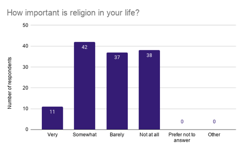 Continued from Print 46.4: Student Survey on Religion
