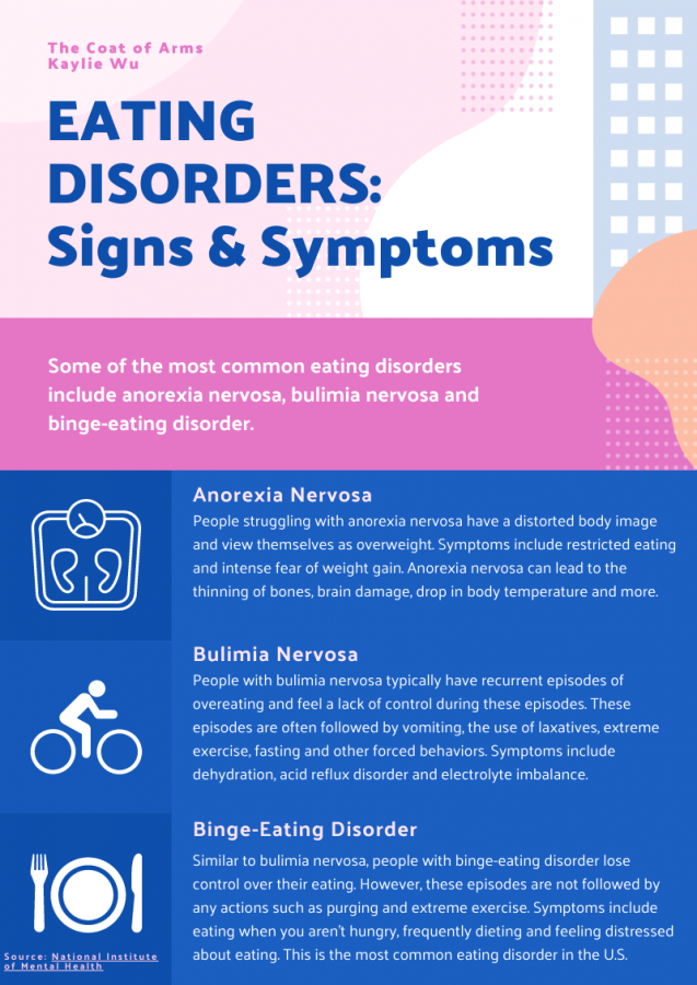 Different eating disorders include certain signs and symptoms. Scroll down to see a larger version of this image. Infographic by Kaylie Wu.